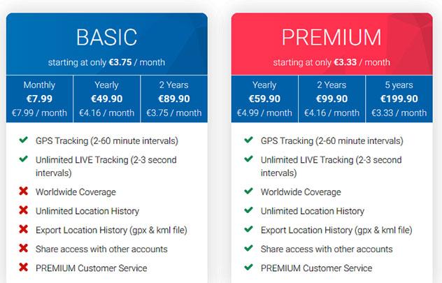 basic i premium pretplata na Tractive
